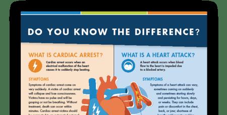 Heart Attack vs SCA