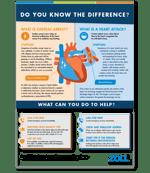 Heart Attack vs. SCA