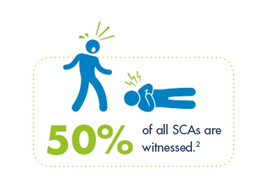 Someone collapses from sudden cardiac arrest (SCA). Do you know what to do?